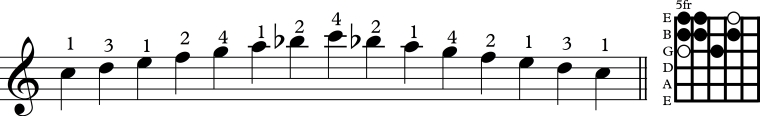 Scale 3rd string mixolydian dia
