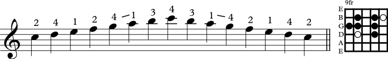 Scale 4th string major dia.jpg