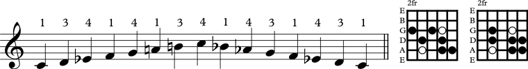Scale 5th string mel minor dia.jpg